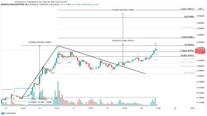 Dogecoin dollar price chart