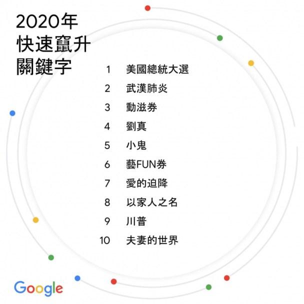 2020年快速竄升關鍵字。(圖/Google提供)