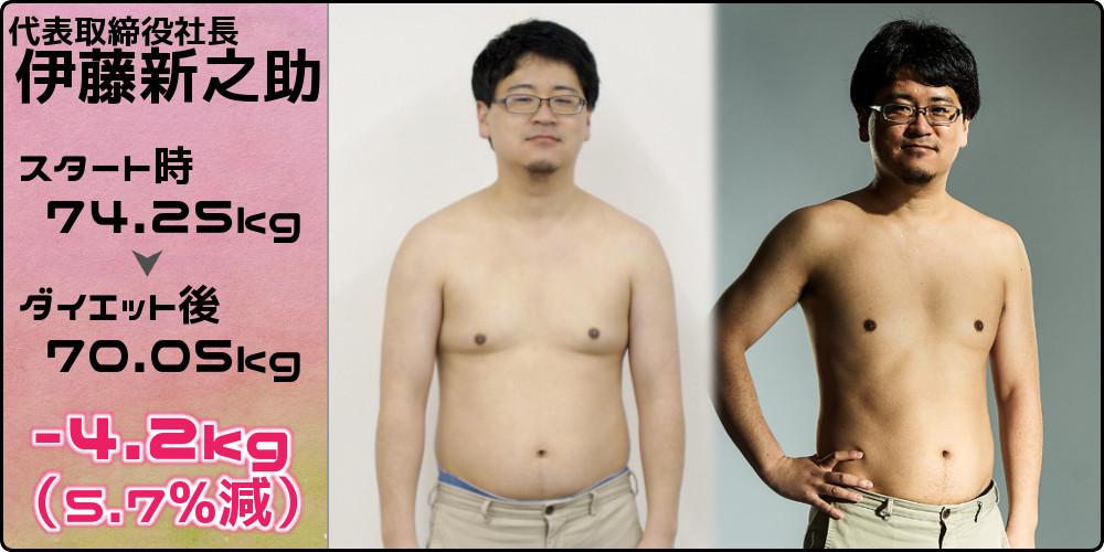 伊藤74.25kg→70.05kg(-4.2kg/5.7%減)