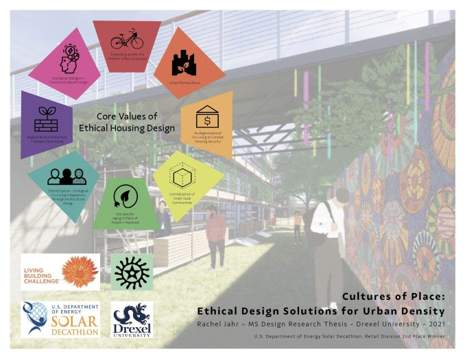 A diagrammed of ethical housing design