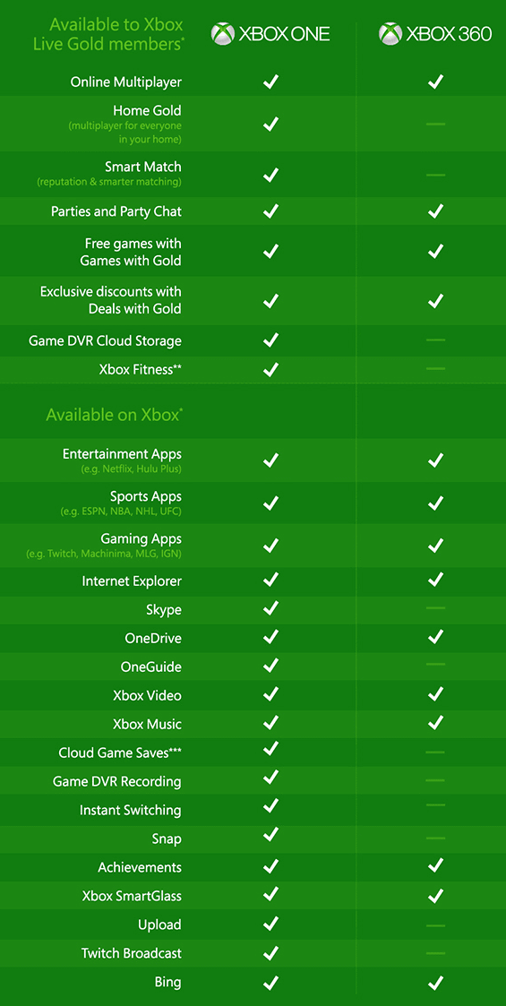 Xbox One Controller Vs Xbox 360 Console And Controller And Console