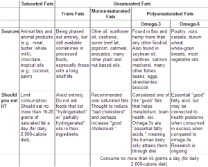 Saturated Fats vs Unsaturated Fats  Difference and