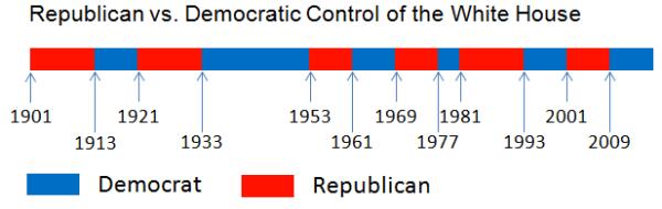 Democrat vs Republican - Difference and Comparison | Diffen