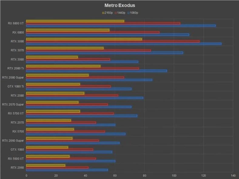 AMD Radeon RX 6800 XT Review Metro Exodus