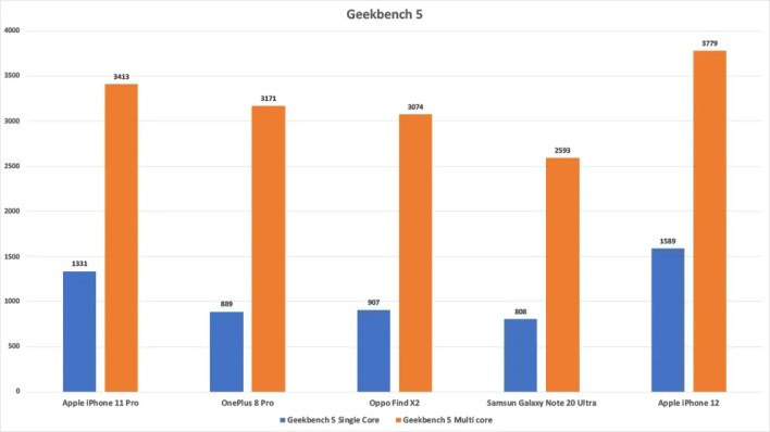 The Apple iPhone 12 continues to dominate the GeekBench 5 benchmark