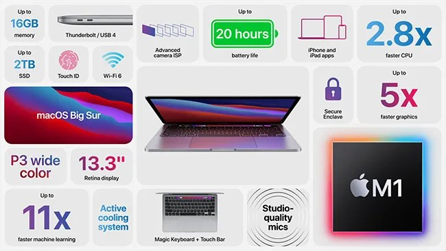 The new 13-inch MacBook Pro is now infused with Apple's M1 silicon