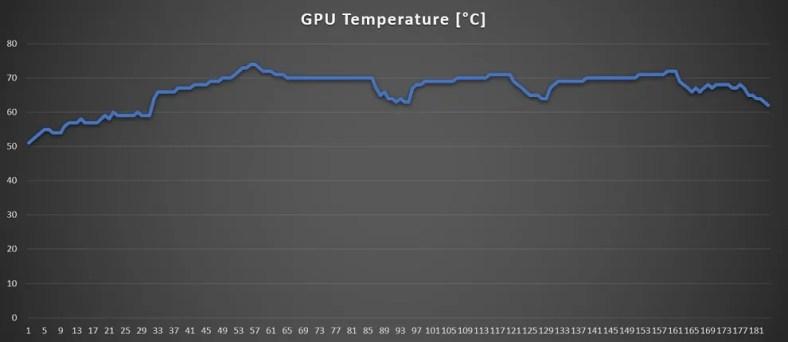ROG Flow x13 GPU temp