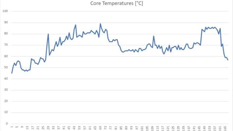 Acer Nitro 5 gaming laptop CPU temp graph