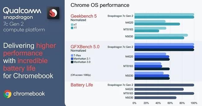 Qualcomm Snapdragon 7c Chromebook performance
