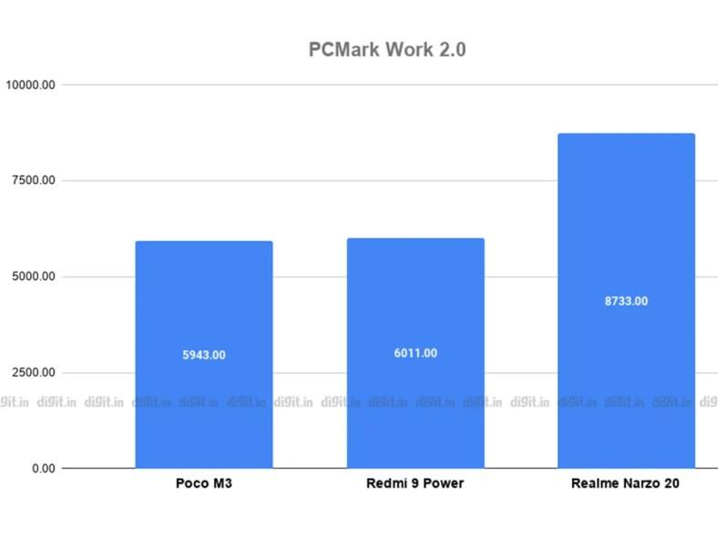 Poco M3 powered by Qualcomm Snapdragon 662 SoC with 6GB of RAM