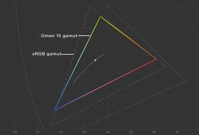 A tela do HP Omen 15 mal cobre 60% da gama de cores sRGB