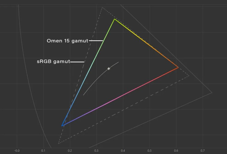The display on the HP Omen 15 barely covers 60% of the sRGB colour gamut