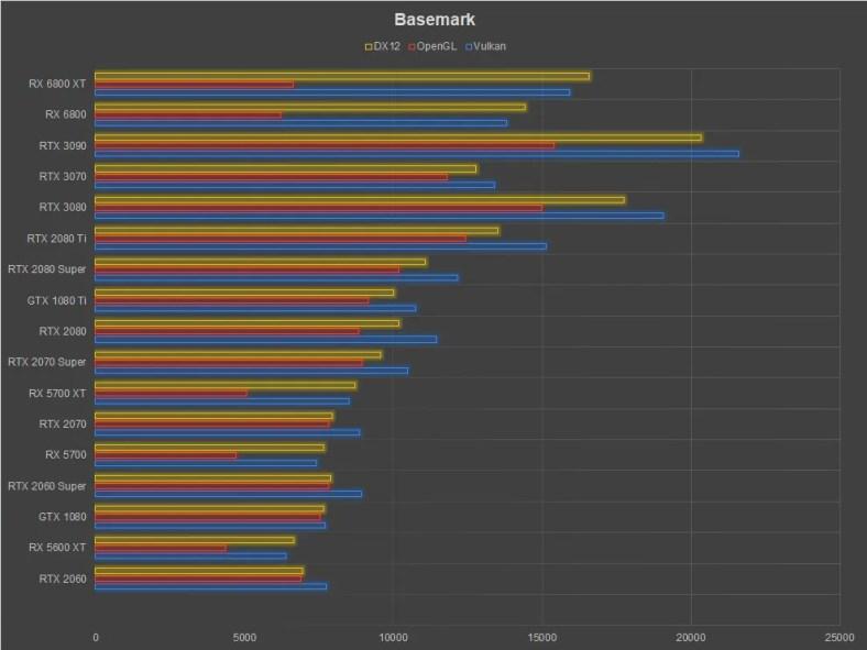 AMD Radeon RX 6800 XT Review Basemark