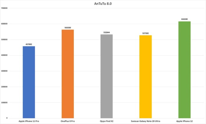 The Apple iPhone 12 continues to lead in benchmark numbers such as AnTuTu