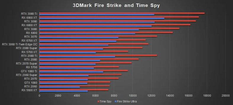 ZOTAC RTX 3080 Ti AMP Holo 3D Mark Time Spy Fire Strike