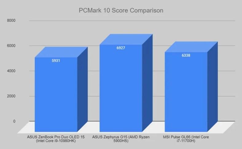 ZenBook Pro Duo 15 OLED CPU PCMark10 score