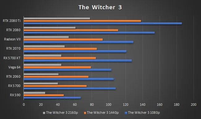 AMD Radeon RX 5700 XT The Witcher 3