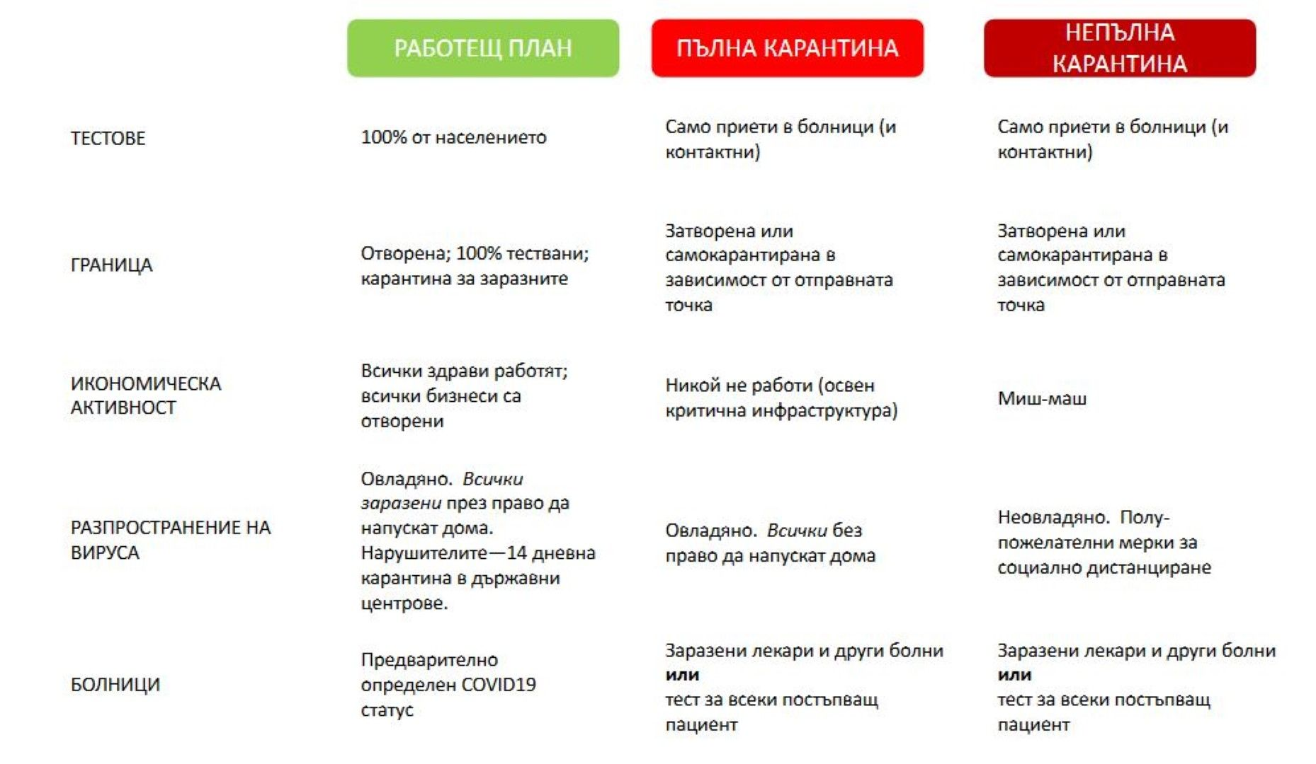 Стратегии в рамките на Работещ план COVID-19