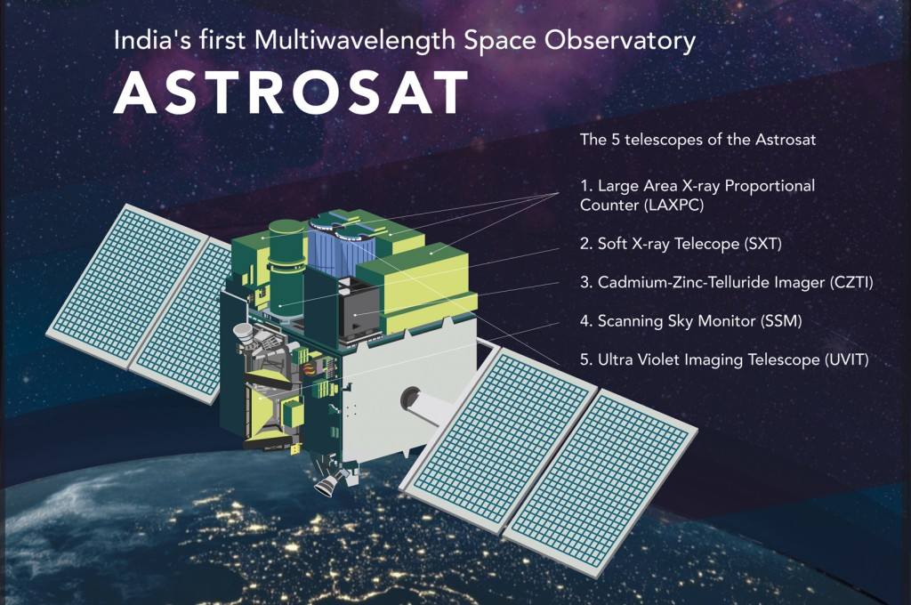 Image result for Astrosat Satellite
