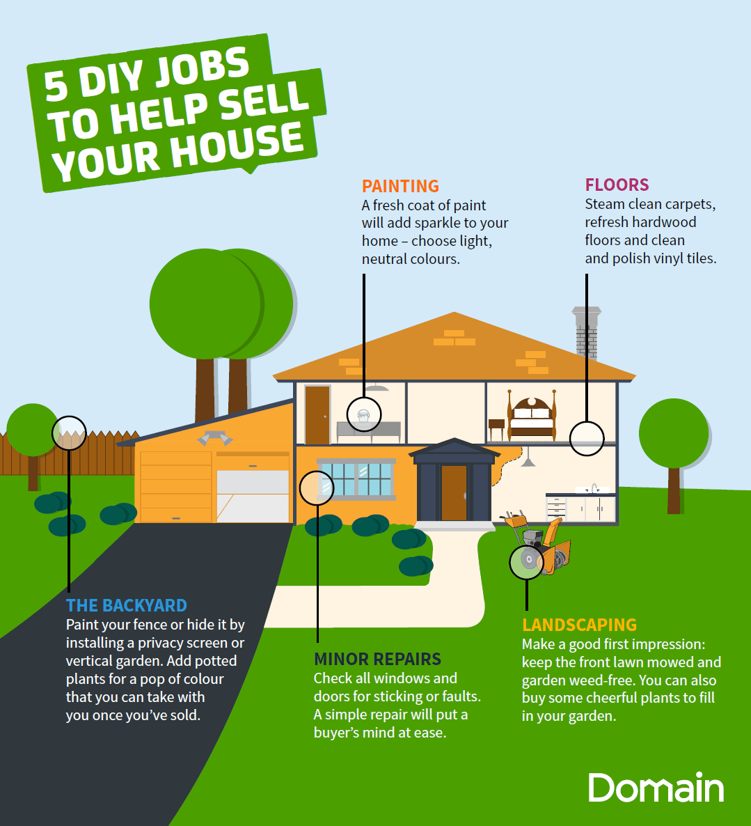 Image result for home selling impression infographic