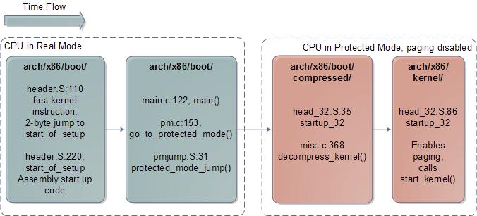 Inicialização do kernel na arquitetura x86