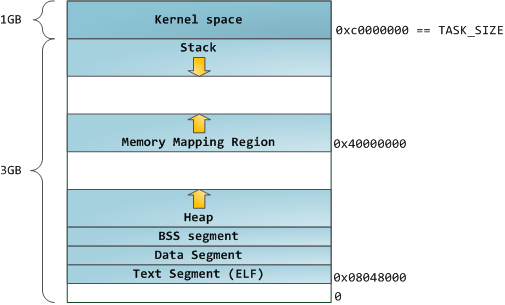 Classic Process Address Space Layout In Linux
