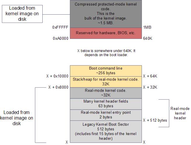 RAM contents after boot loader runs