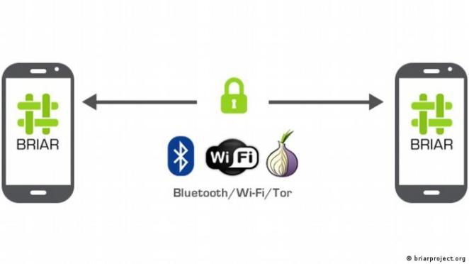 Briar, Tor (soğan yönlendirme) ile şifreli ve anonim bir iletişim ağ oluşturuyor