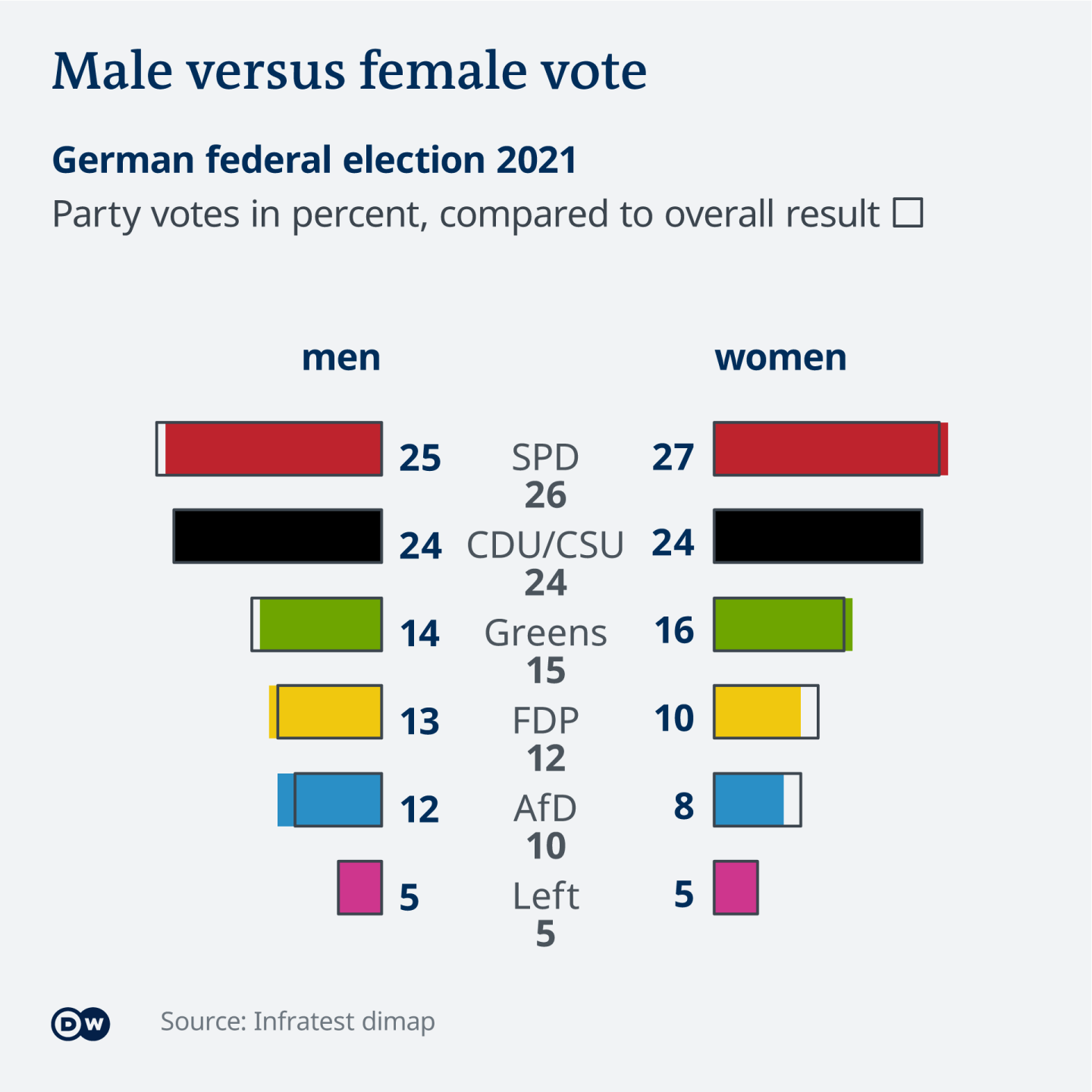 Data visualization German federal election results 2021 by sex