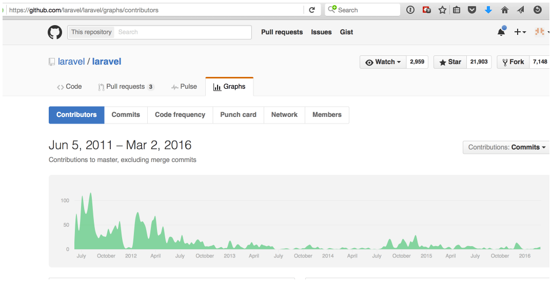 Laravel is 5 years old...so what gives?