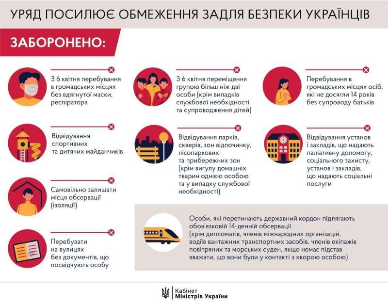 Чому українців лякає жорсткий карантин
