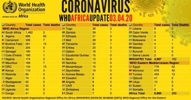 Coronavirus - Africa: Update   Africanews