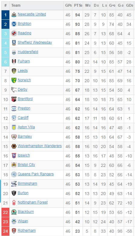 English league 1 table bing images for League two table 1984 85