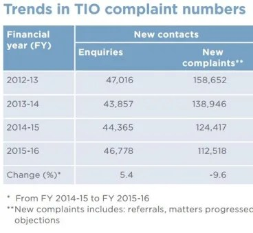 Telecommunications Ombudsman finds internet complaints ...