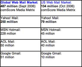 Yahoo! Mail Stats