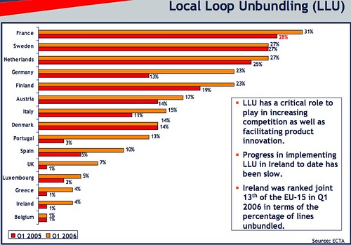 Local Loop Unbundling