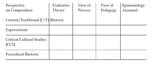 Fulkerson Grid - Composition's Pedagogical Quandary