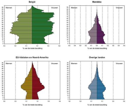 Leeftijdspiramide Brussel volgens nationaliteit