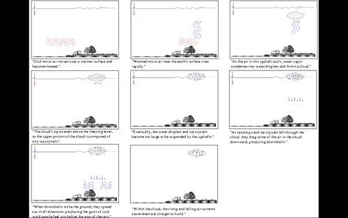 Presentar simultàniament text i imatge és millor