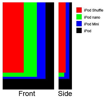 iPod-Sizes