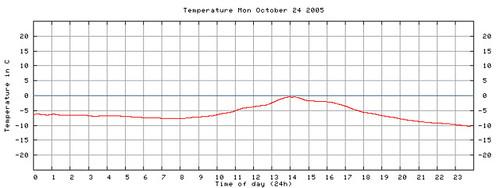 Temperatura en Luleå el 24-10-2005