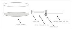 Gambar 31: Skema burner  biogas #1