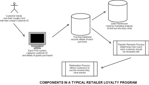 Components in a typical retailer loyalty program