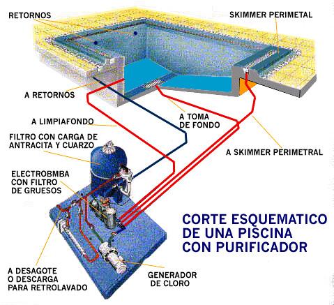 Las piscinas definicion y partes arquidromo - Esquema funcionamiento depuradora piscina ...