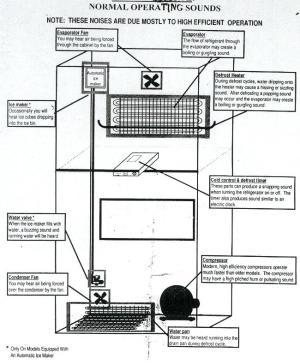 Refrigerator Noises | Fixitnow Samurai Appliance