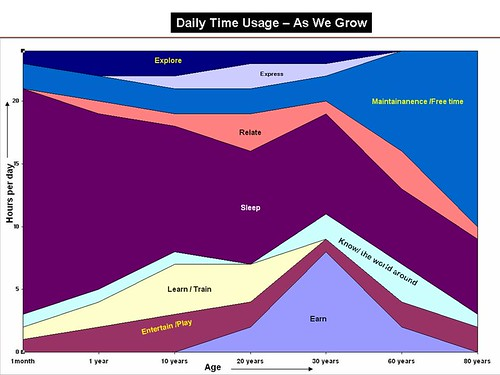 Daily time usage