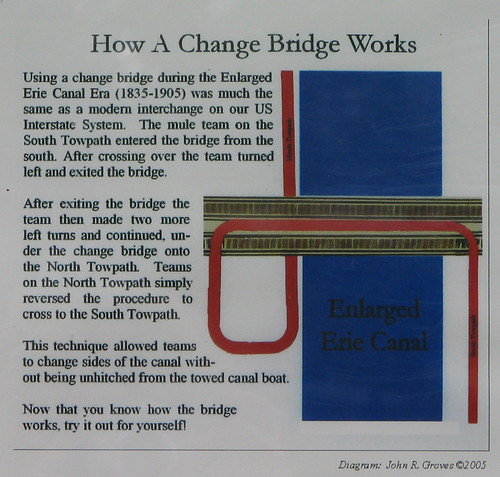 How a Change Bridge Works