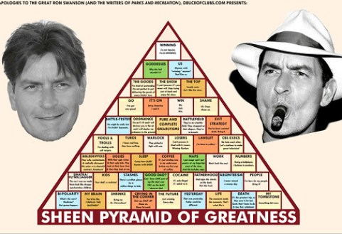 The Sheen Pyramid of Greatness