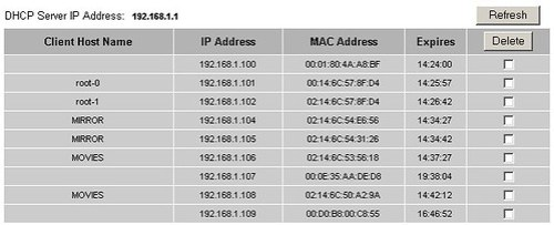 Netgear IP addresses