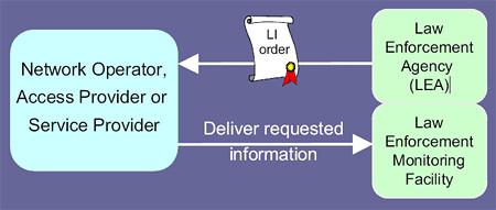 lawful interception order